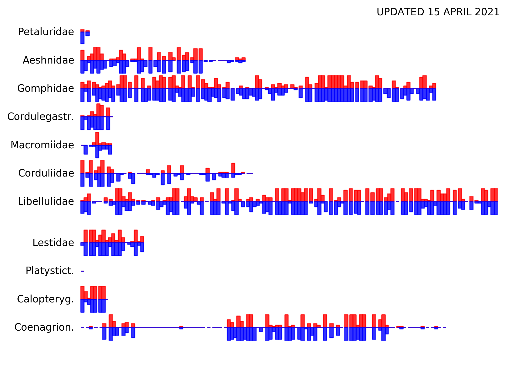 Represented here are all odonate species from US and Canada. Bars represent species; clusters of bars are genera (sorted alphabetically); rows are families; progress bars are the number of ♀ (red) and ♂ (blue) scans we've made out of 10 for each species.
